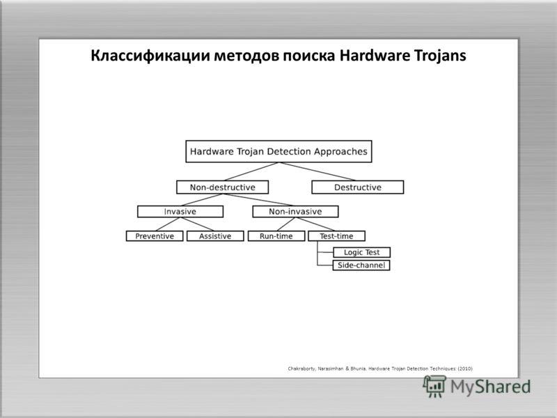 Chakraborty, Narasimhan & Bhunia. Hardware Trojan Detection Techniques: (2010) Классификации методов поиска Hardware Trojans