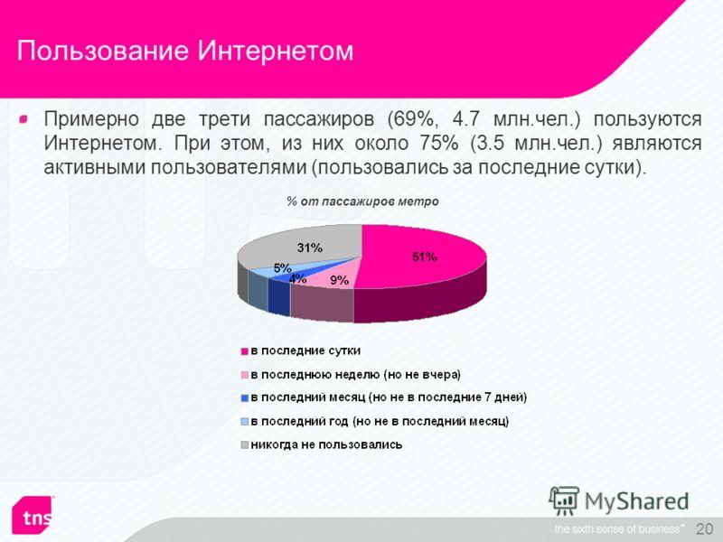 20 Пользование Интернетом Примерно две трети пассажиров (69%, 4.7 млн.чел.) пользуются Интернетом. При этом, из них около 75% (3.5 млн.чел.) являются активными пользователями (пользовались за последние сутки). % от пассажиров метро
