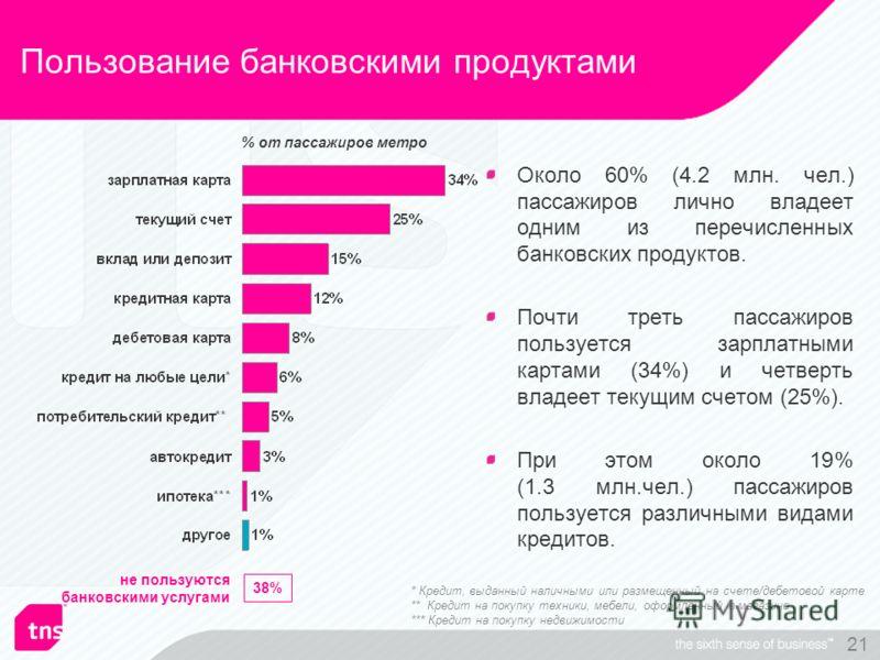 21 Пользование банковскими продуктами Около 60% (4.2 млн. чел.) пассажиров лично владеет одним из перечисленных банковских продуктов. Почти треть пассажиров пользуется зарплатными картами (34%) и четверть владеет текущим счетом (25%). При этом около