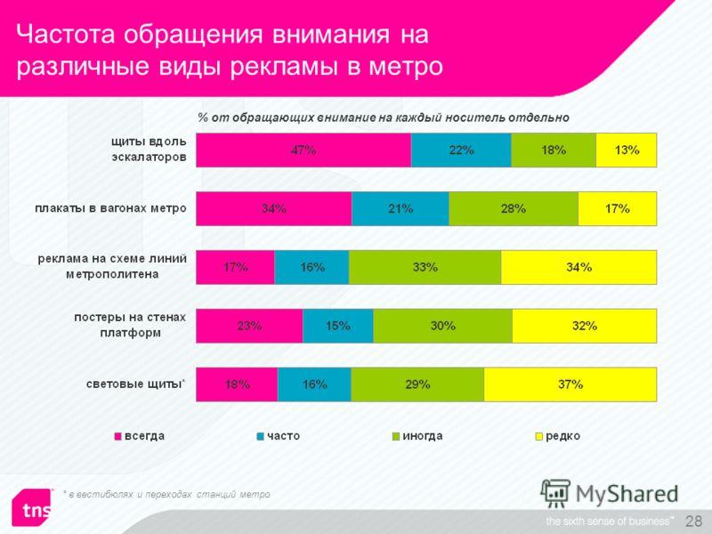 28 % от обращающих внимание на каждый носитель отдельно Частота обращения внимания на различные виды рекламы в метро * в вестибюлях и переходах станций метро