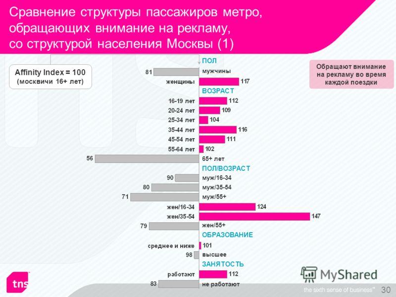 30 Сравнение структуры пассажиров метро, обращающих внимание на рекламу, со структурой населения Москвы (1) мужчины 65+ лет высшее муж/55+ не работают ПОЛ ВОЗРАСТ ПОЛ/ВОЗРАСТ ОБРАЗОВАНИЕ ЗАНЯТОСТЬ Обращают внимание на рекламу во время каждой поездки