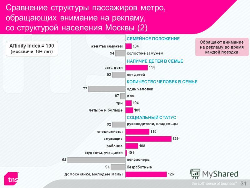 31 Сравнение структуры пассажиров метро, обращающих внимание на рекламу, со структурой населения Москвы (2) холост/не замужем СЕМЕЙНОЕ ПОЛОЖЕНИЕ СОЦИАЛЬНЫЙ СТАТУС НАЛИЧИЕ ДЕТЕЙ В СЕМЬЕ один человек нет детей пенсионеры два КОЛИЧЕСТВО ЧЕЛОВЕК В СЕМЬЕ