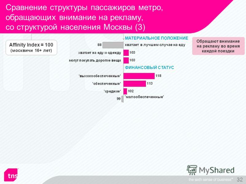32 Сравнение структуры пассажиров метро, обращающих внимание на рекламу, со структурой населения Москвы (3) МАТЕРИАЛЬНОЕ ПОЛОЖЕНИЕ ФИНАНСОВЫЙ СТАТУС Обращают внимание на рекламу во время каждой поездки Affinity Index = 100 (москвичи 16+ лет) хватает