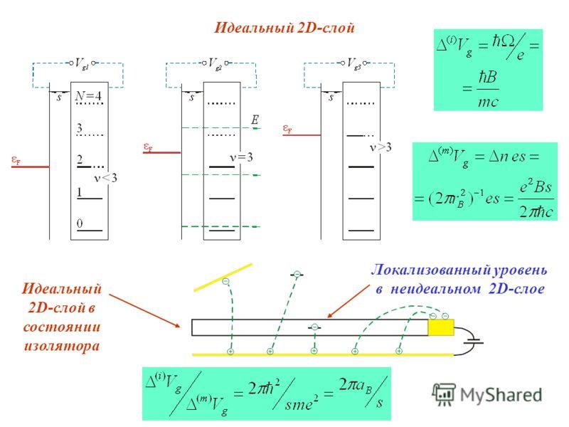 Идеальный 2D-слой Идеальный 2D-слой в состоянии изолятора Локализованный уровень в неидеальном 2D-слое