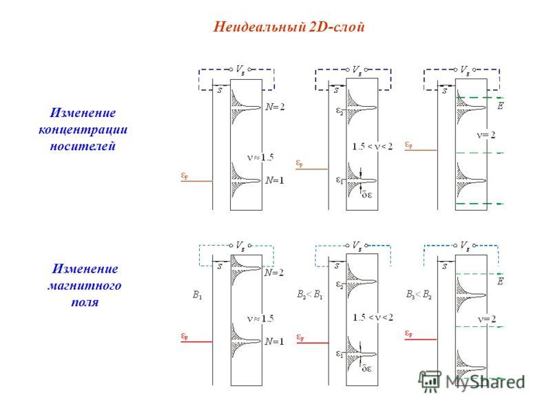 Неидеальный 2D-слой Изменение концентрации носителей Изменение магнитного поля