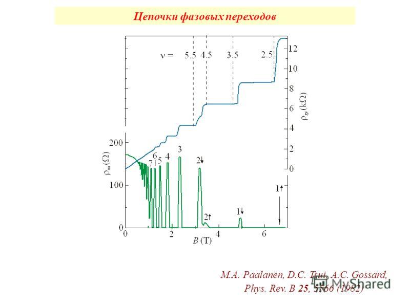 Цепочки фазовых переходов M.A. Paalanen, D.C. Tsui, A.C. Gossard, Phys. Rev. B 25, 5566 (1982)