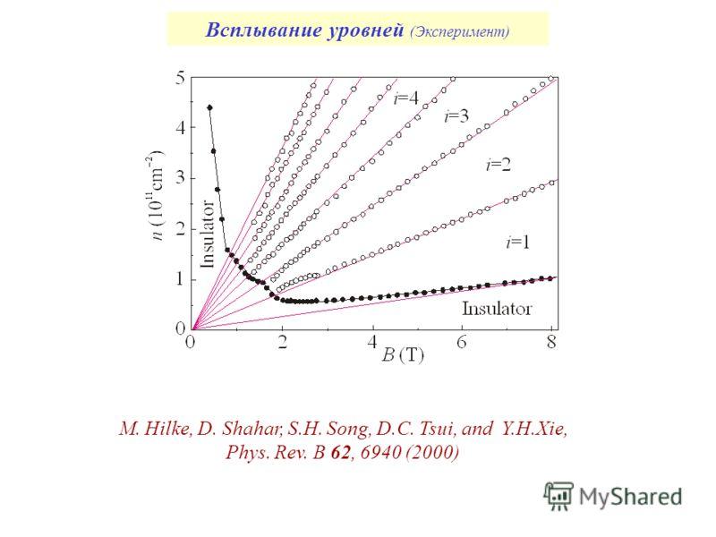 Всплывание уровней (Эксперимент) M. Hilke, D. Shahar, S.H. Song, D.C. Tsui, and Y.H.Xie, Phys. Rev. B 62, 6940 (2000)