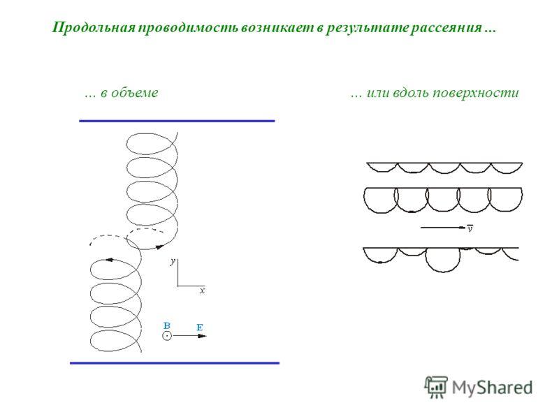 Продольная проводимость возникает в результате рассеяния...... в объеме... или вдоль поверхности