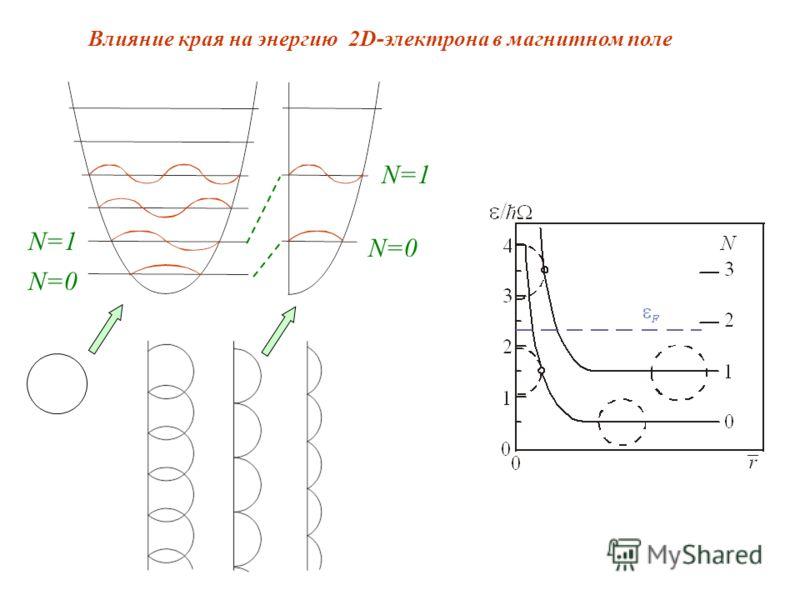 Влияние края на энергию 2D-электрона в магнитном поле N=1 N=0