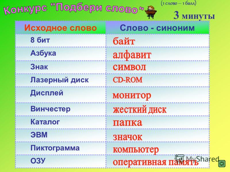 Исходное словоСлово - синоним 8 бит Азбука Знак Лазерный диск Дисплей Винчестер Каталог ЭВМ Пиктограмма ОЗУ (1 слово – 1 балл) 3 минуты