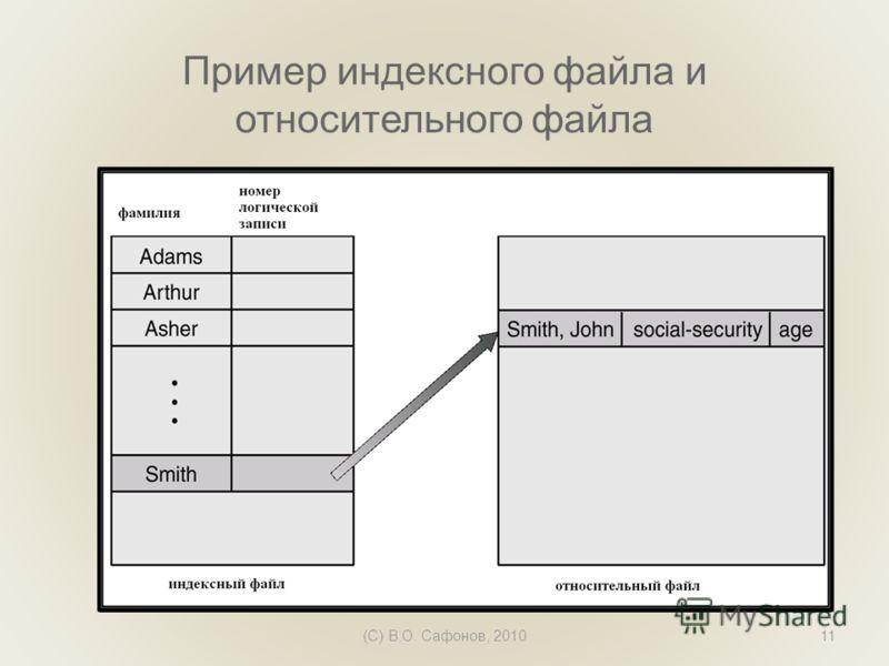 (C) В.О. Сафонов, 201011 Пример индексного файла и относительного файла