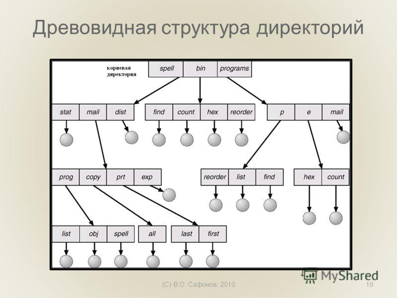 (C) В.О. Сафонов, 201019 Древовидная структура директорий