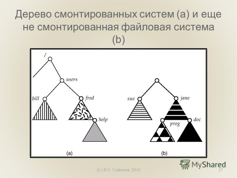 (C) В.О. Сафонов, 201027 Дерево смонтированных систем (а) и еще не смонтированная файловая система (b)