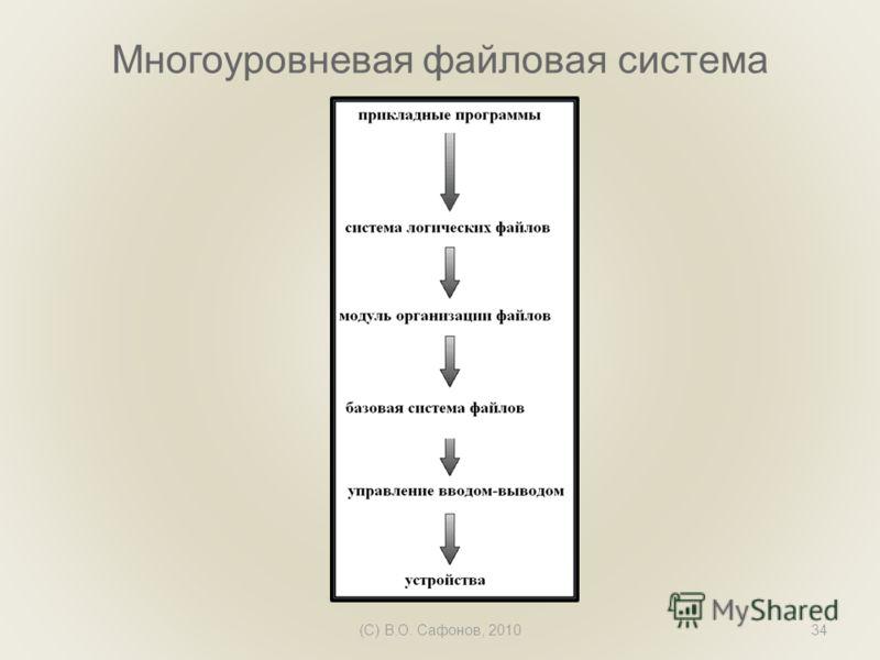 (C) В.О. Сафонов, 201034 Многоуровневая файловая система
