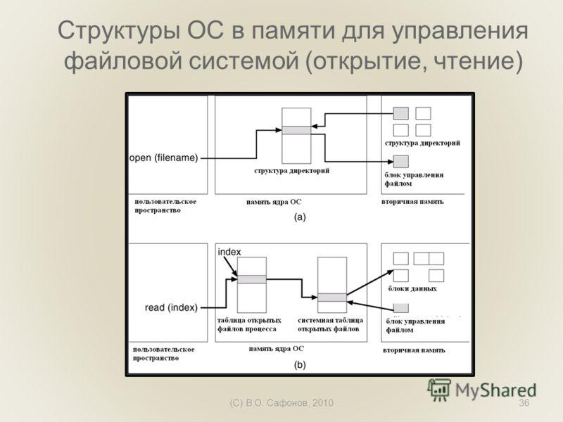 (C) В.О. Сафонов, 201036 Структуры ОС в памяти для управления файловой системой (открытие, чтение)