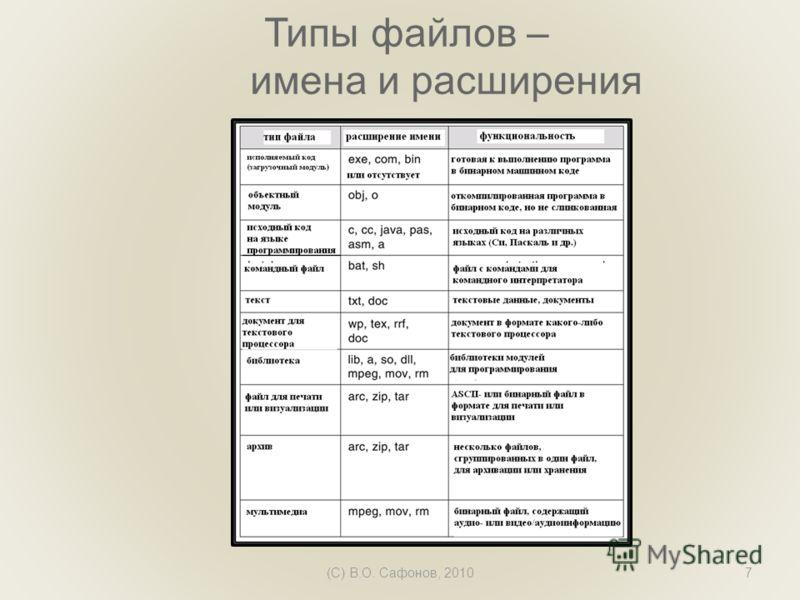 (C) В.О. Сафонов, 20107 Типы файлов – имена и расширения