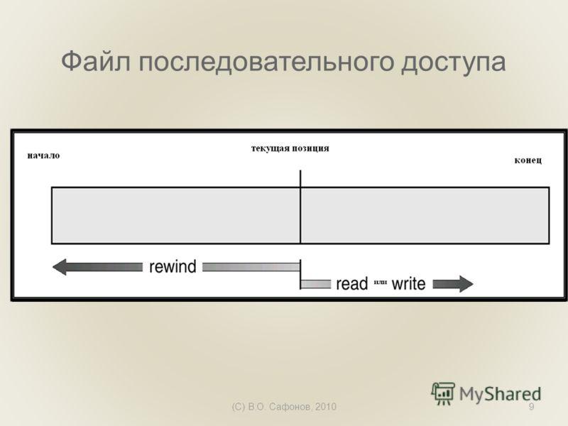 (C) В.О. Сафонов, 20109 Файл последовательного доступа