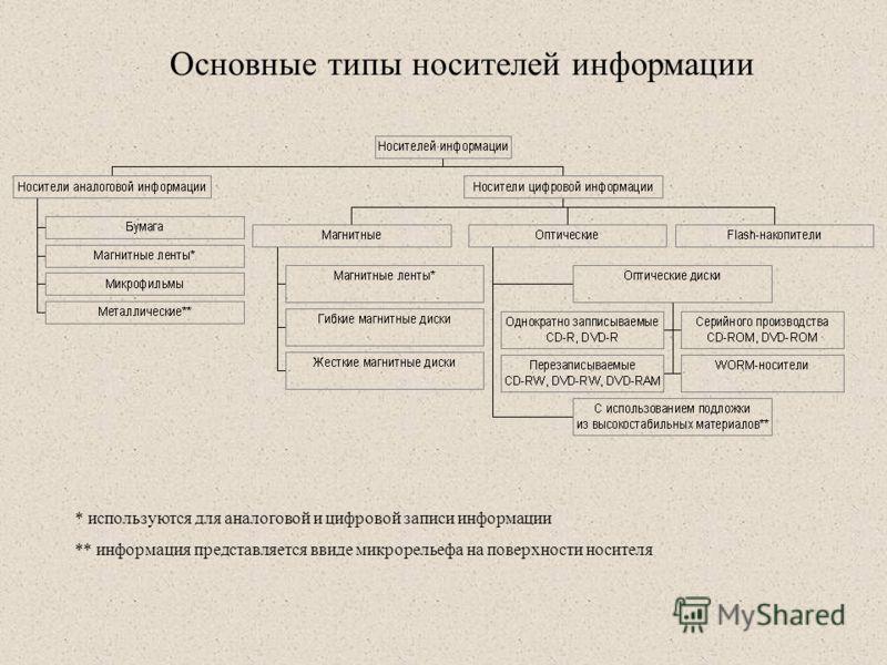 * используются для аналоговой и цифровой записи информации ** информация представляется ввиде микрорельефа на поверхности носителя Основные типы носителей информации