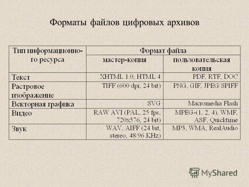 Форматы файлов цифровых архивов