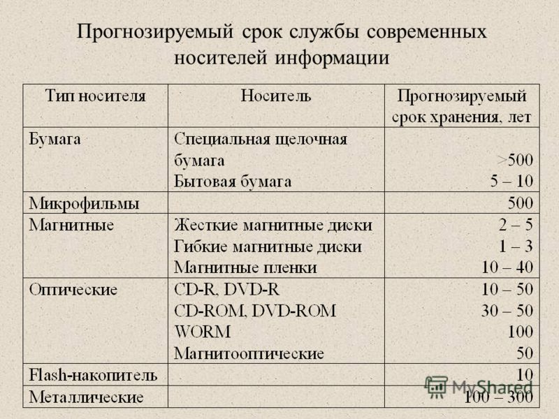 Прогнозируемый срок службы современных носителей информации