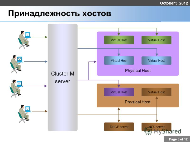 August 6, 2012 Page 5 of 12 Принадлежность хостов ClusterIM server Physical Host Virtual Host Physical Host Virtual Host DHCP server NFS server