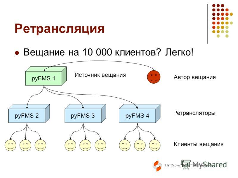 НетСтрим (http://netstream.ru/) Ретрансляция Вещание на 10 000 клиентов? Легко! pyFMS 1 pyFMS 2pyFMS 3pyFMS 4 Источник вещания Ретрансляторы Клиенты вещания Автор вещания