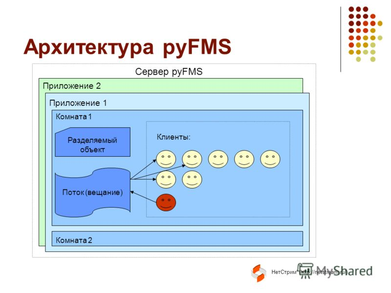 НетСтрим (http://netstream.ru/) Архитектура pyFMS Приложение 2 Приложение 1 Сервер pyFMS Комната 1 Комната 2 Разделяемый объект Поток (вещание) Клиенты: