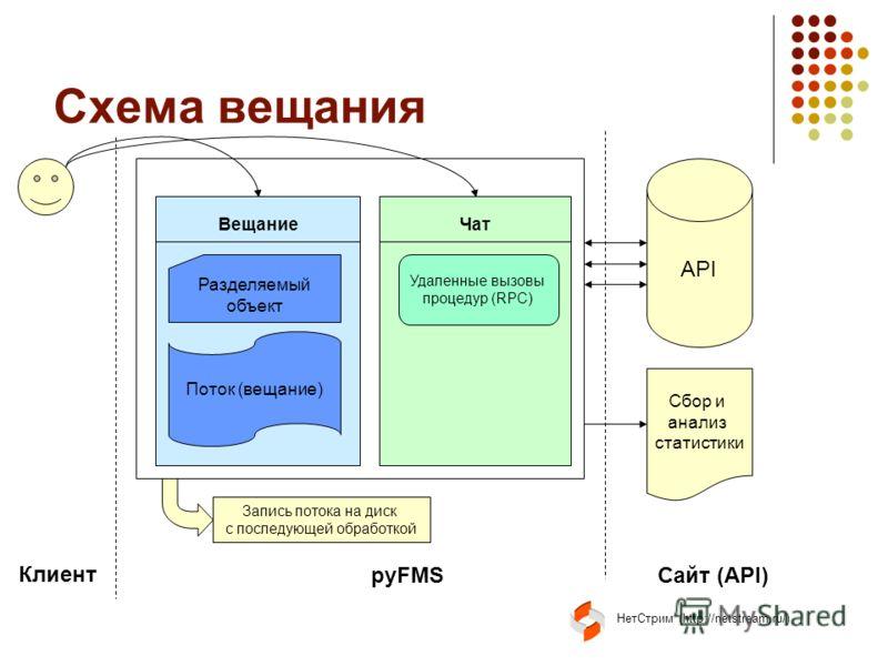 НетСтрим (http://netstream.ru/) Схема вещания API Клиент pyFMSСайт (API) ВещаниеЧат Разделяемый объект Поток (вещание) Запись потока на диск с последующей обработкой Удаленные вызовы процедур (RPC) Сбор и анализ статистики