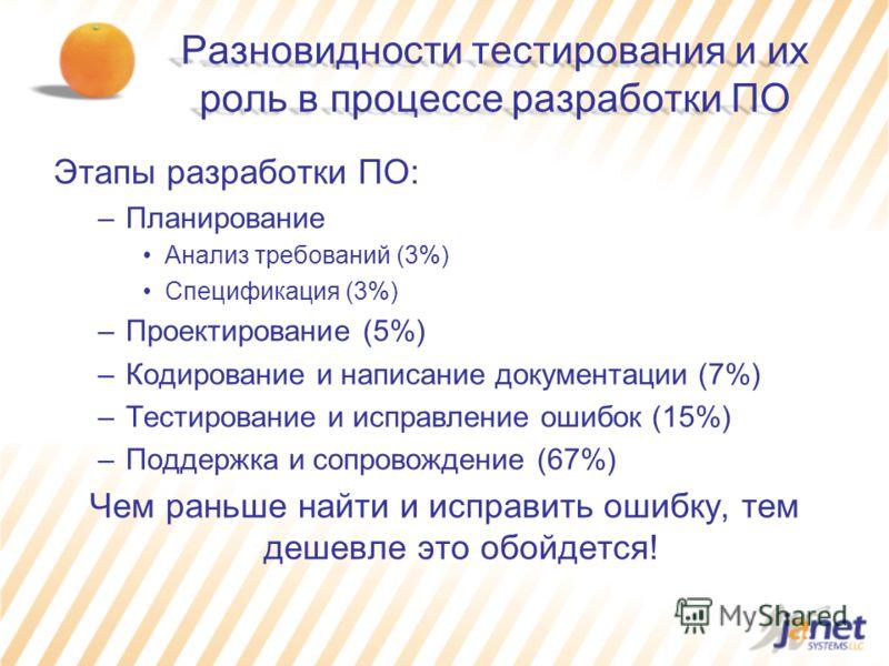 Разновидности тестирования и их роль в процессе разработки ПО Этапы разработки ПО: –Планирование Анализ требований (3%) Спецификация (3%) –Проектирование (5%) –Кодирование и написание документации (7%) –Тестирование и исправление ошибок (15%) –Поддер
