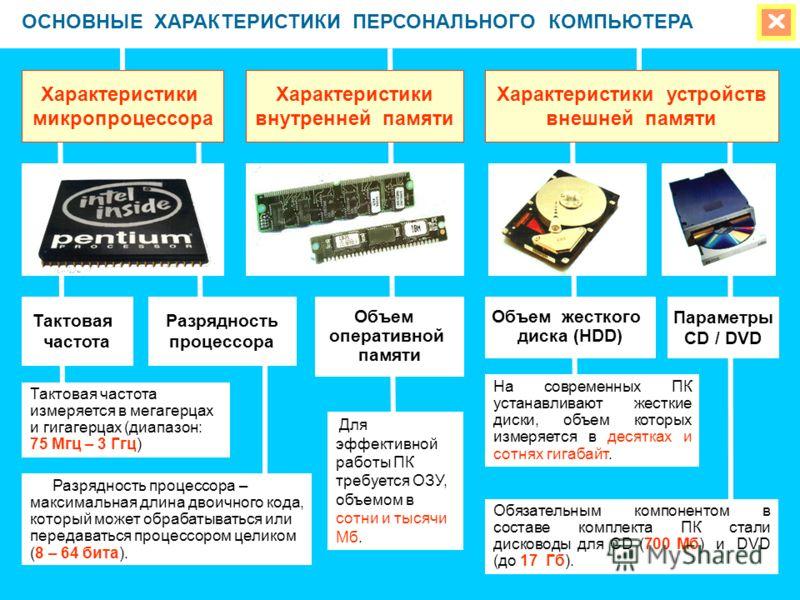 ОСНОВНЫЕ ХАРАКТЕРИСТИКИ ПЕРСОНАЛЬНОГО КОМПЬЮТЕРА Характеристики микропроцессора Характеристики внутренней памяти Тактовая частота Разрядность процессора Объем оперативной памяти Характеристики устройств внешней памяти Объем жесткого диска (HDD) Парам