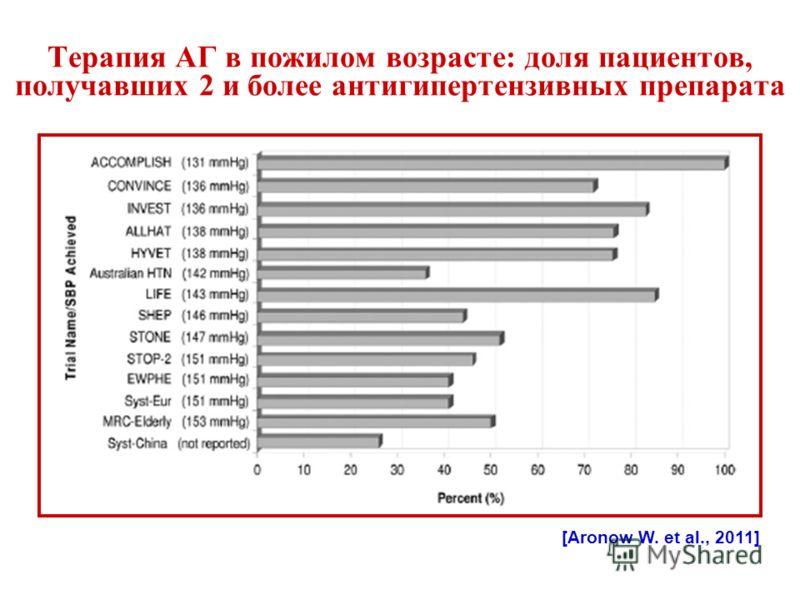 Терапия АГ в пожилом возрасте: доля пациентов, получавших 2 и более антигипертензивных препарата [Aronow W. et al., 2011]