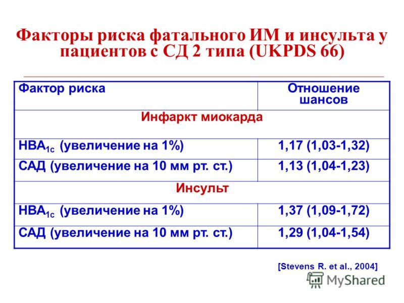 Факторы риска фатального ИМ и инсульта у пациентов с СД 2 типа (UKPDS 66) [Stevens R. et al., 2004] Фактор риска Отношение шансов Инфаркт миокарда HBA 1c (увеличение на 1%)1,17 (1,03-1,32) САД (увеличение на 10 мм рт. ст.)1,13 (1,04-1,23) Инсульт HBA