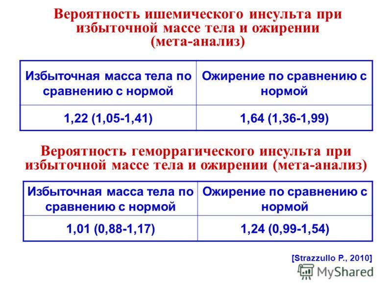 Вероятность ишемического инсульта при избыточной массе тела и ожирении (мета-анализ) Избыточная масса тела по сравнению с нормой Ожирение по сравнению с нормой 1,22 (1,05-1,41)1,64 (1,36-1,99) [Strazzullo P., 2010] Вероятность геморрагического инсуль