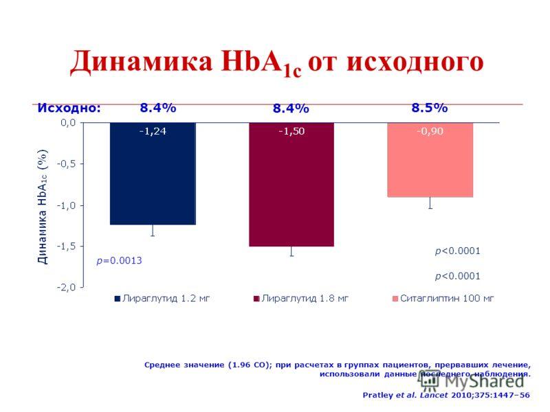 Динамика HbA 1c от исходного Исходно: 8.4% 8.4% 8.5% p