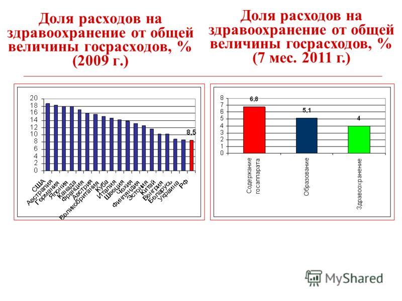 Доля расходов на здравоохранение от общей величины госрасходов, % (2009 г.) Доля расходов на здравоохранение от общей величины госрасходов, % (7 мес. 2011 г.)