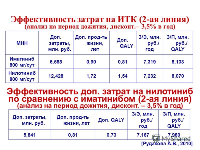 Эффективность затрат на ИТК (2-ая линия) (анализ на период дожития, дисконт.– 3,5% в год) МНН Доп. затраты, млн. руб. Доп. прод-ть жизни, лет Доп. QALY З/Э, млн. руб./ год З/П, млн. руб./ QALY Иматиниб 800 мг/сут 6,5880,900,817,3198,133 Нилотиниб 800