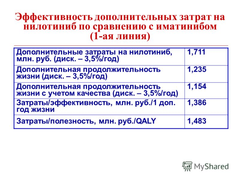 Эффективность дополнительных затрат на нилотиниб по сравнению с иматинибом (1-ая линия) Дополнительные затраты на нилотиниб, млн. руб. (диск. – 3,5%/год) 1,711 Дополнительная продолжительность жизни (диск. – 3,5%/год) 1,235 Дополнительная продолжител