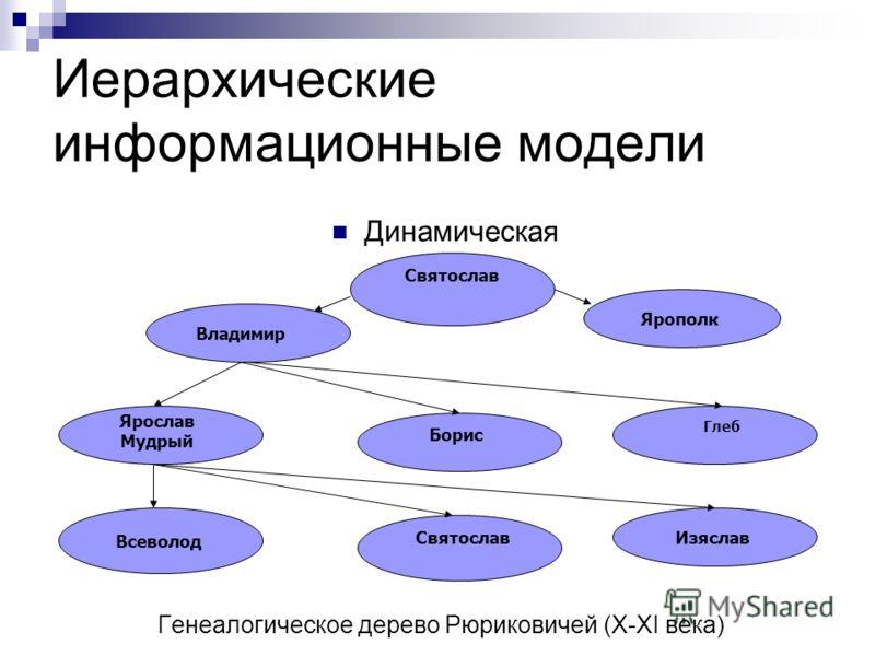 Иерархические информационные модели Статическая Классификация компьютеров Карманные Настольные Компьютеры Супер- компьютеры Рабочие станции Персональные компьютеры Портативные