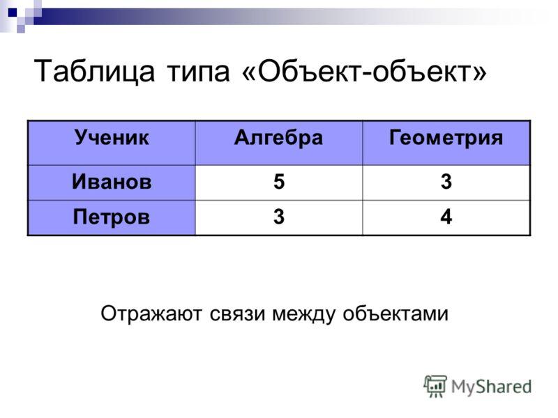 Таблица типа «Объект-свойство» ДатаОсадкиТемпература 14.03Снег- 15 0 15.03Дождь- 20 0 В одной строке содержится информация об одном объекте или событии