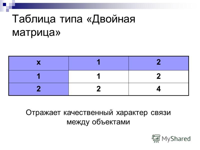 Таблица типа «Объект-объект» УченикАлгебраГеометрия Иванов53 Петров34 Отражают связи между объектами