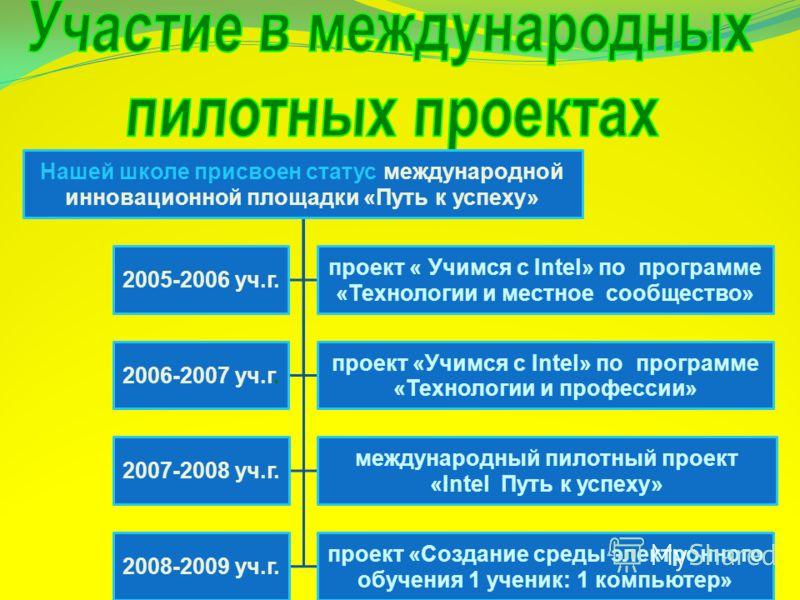 Нашей школе присвоен статус международной инновационной площадки «Путь к успеху» 2005-2006 уч.г. проект « Учимся с Intel» по программе «Технологии и местное сообщество» 2006-2007 уч.г. проект «Учимся с Intel» по программе «Технологии и профессии» 200