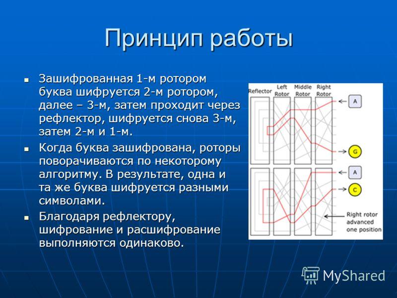 Принцип работы Зашифрованная 1-м ротором буква шифруется 2-м ротором, далее – 3-м, затем проходит через рефлектор, шифруется снова 3-м, затем 2-м и 1-м. Зашифрованная 1-м ротором буква шифруется 2-м ротором, далее – 3-м, затем проходит через рефлекто