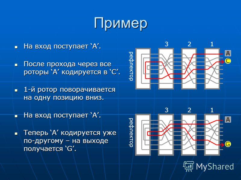 Пример На вход поступает A. На вход поступает A. После прохода через все роторы A кодируется в C. После прохода через все роторы A кодируется в C. 1-й ротор поворачивается на одну позицию вниз. 1-й ротор поворачивается на одну позицию вниз. На вход п