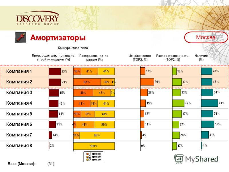 11 Амортизаторы Компания 1 Компания 2 Компания 3 Компания 4 Компания 5 Компания 6 Компания 7 Компания 8 База (Москва): (51) Производители, попавшие в тройку лидеров (%) Распределение по рангам (%) Цена/качество (TOP2, %) Распространенность (TOP2, %)
