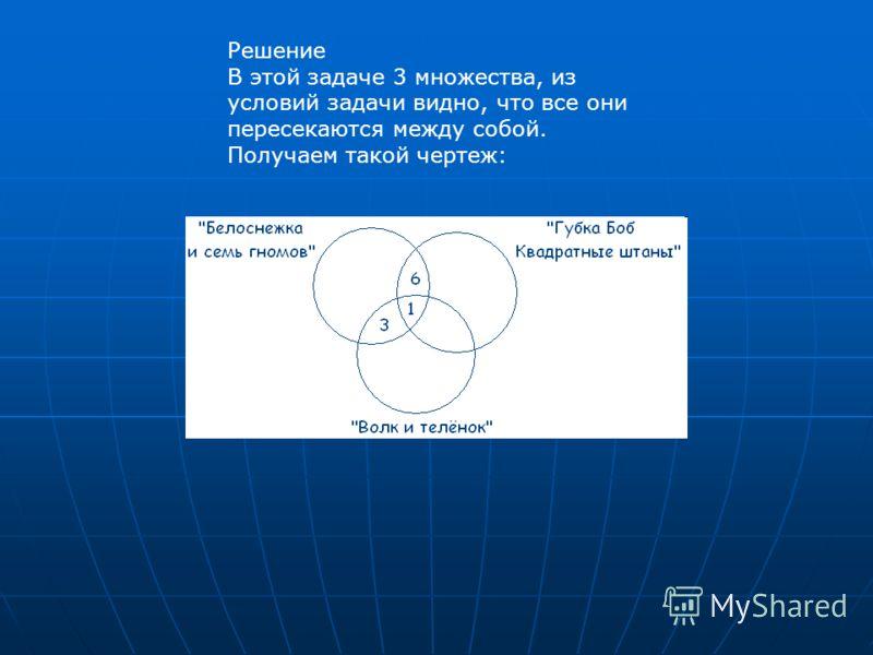 Решение В этой задаче 3 множества, из условий задачи видно, что все они пересекаются между собой. Получаем такой чертеж: