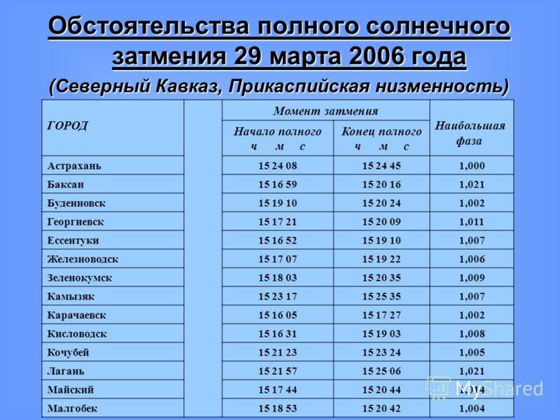 Обстоятельства полного солнечного затмения 29 марта 2006 года (Северный Кавказ, Прикаспийская низменность) ГОРОД Момент затмения Наибольшая фаза Начало полного ч м с Конец полного ч м с Астрахань15 24 0815 24 451,000 Баксан15 16 5915 20 161,021 Буден