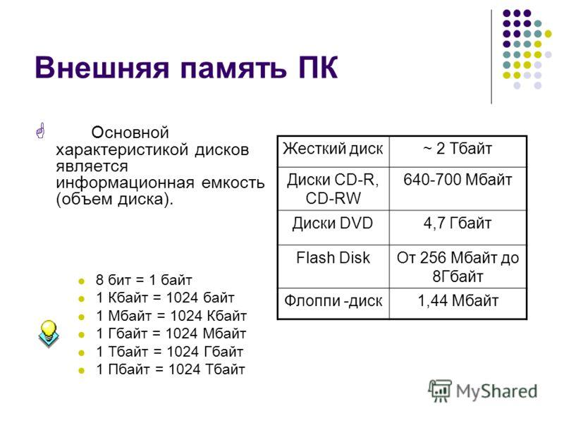 Внешняя память ПК Основной характеристикой дисков является информационная емкость (объем диска). 8 бит = 1 байт 1 Кбайт = 1024 байт 1 Мбайт = 1024 Кбайт 1 Гбайт = 1024 Мбайт 1 Тбайт = 1024 Гбайт 1 Пбайт = 1024 Тбайт Жесткий диск~ 2 Тбайт Диски CD-R,