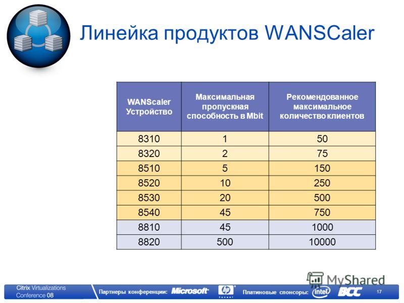 17 Партнеры конференции: Платиновые спонсоры: Линейка продуктов WANSCaler WANScaler Устройство Максимальная пропускная способность в Mbit Рекомендованное максимальное количество клиентов 8310150 8320275 85105150 852010250 853020500 854045750 88104510