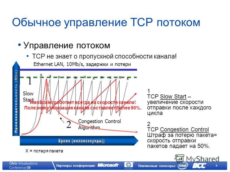 6 Партнеры конференции: Платиновые спонсоры: Обычное управление TCP потоком Управление потоком TCP не знает о пропускной способности канала! 1 TCP Slow Start – увеличение скорости отправки после каждого цикла 2 TCP Congestion Control Штраф за потерю