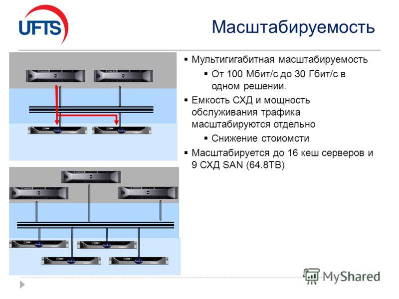 Масштабируемость Мультигигабитная масштабируемость От 100 Мбит/с до 30 Гбит/с в одном решении. Емкость СХД и мощность обслуживания трафика масштабируются отдельно Снижение стоиомсти Масштабируется до 16 кеш серверов и 9 СХД SAN (64.8TB)